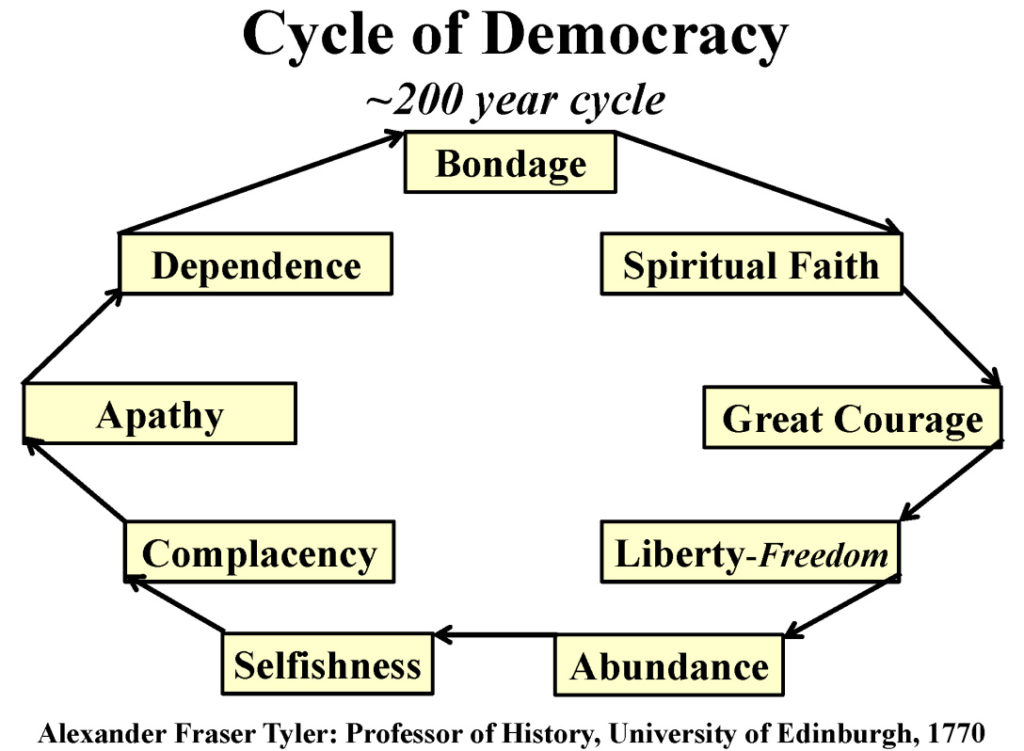 cycle-of-democracy